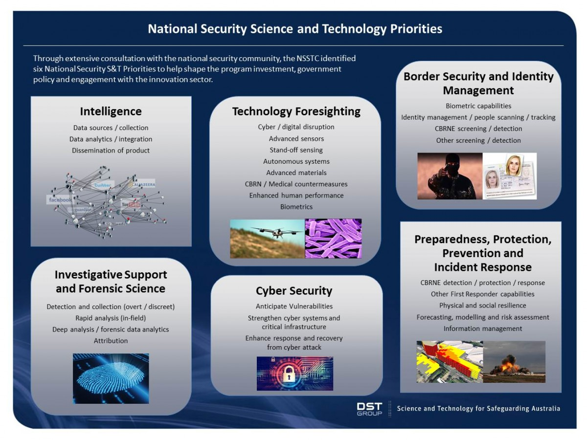 A collection of six images depicting the National Security Science & Technology priority areas