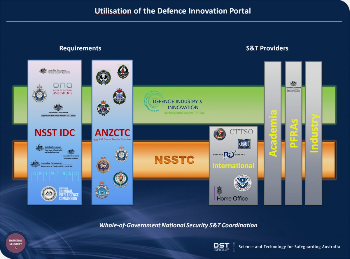 National Security Science and Technology Partnerships